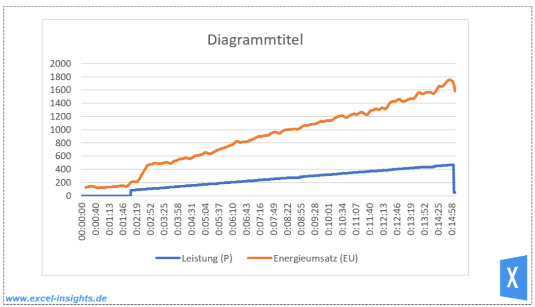 Excel Insights: ungestyltes Diagramm 2D Linie